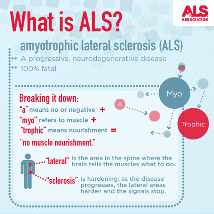 als_what_is_als_infographic-thumb-425px